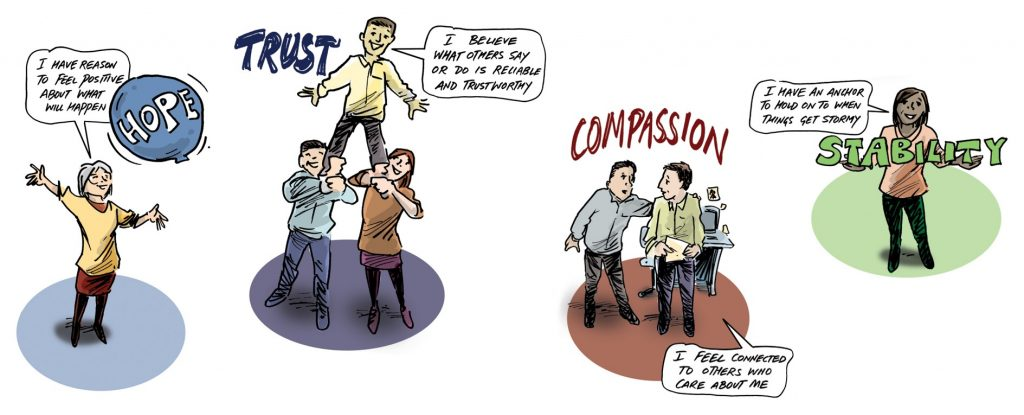 Cartoon drawing by Simon Kneebone of Hope, Trust, Compassion and Stability key Factors